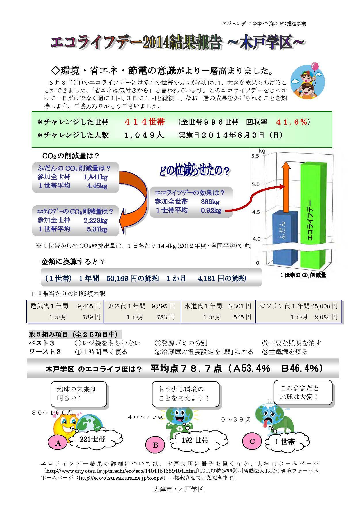 結果報告書2014木戸学区_ページ_1