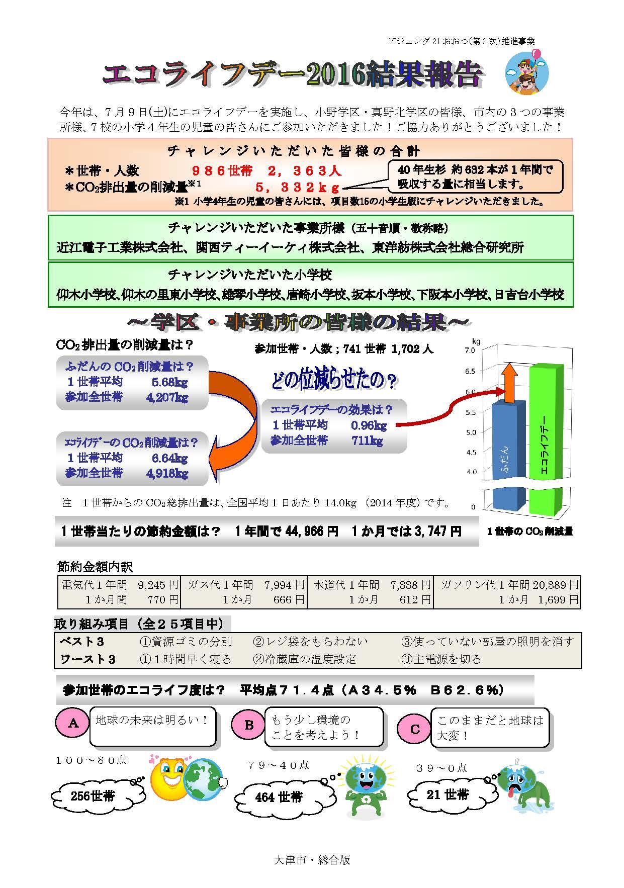 エコライフデー結果報告総合表